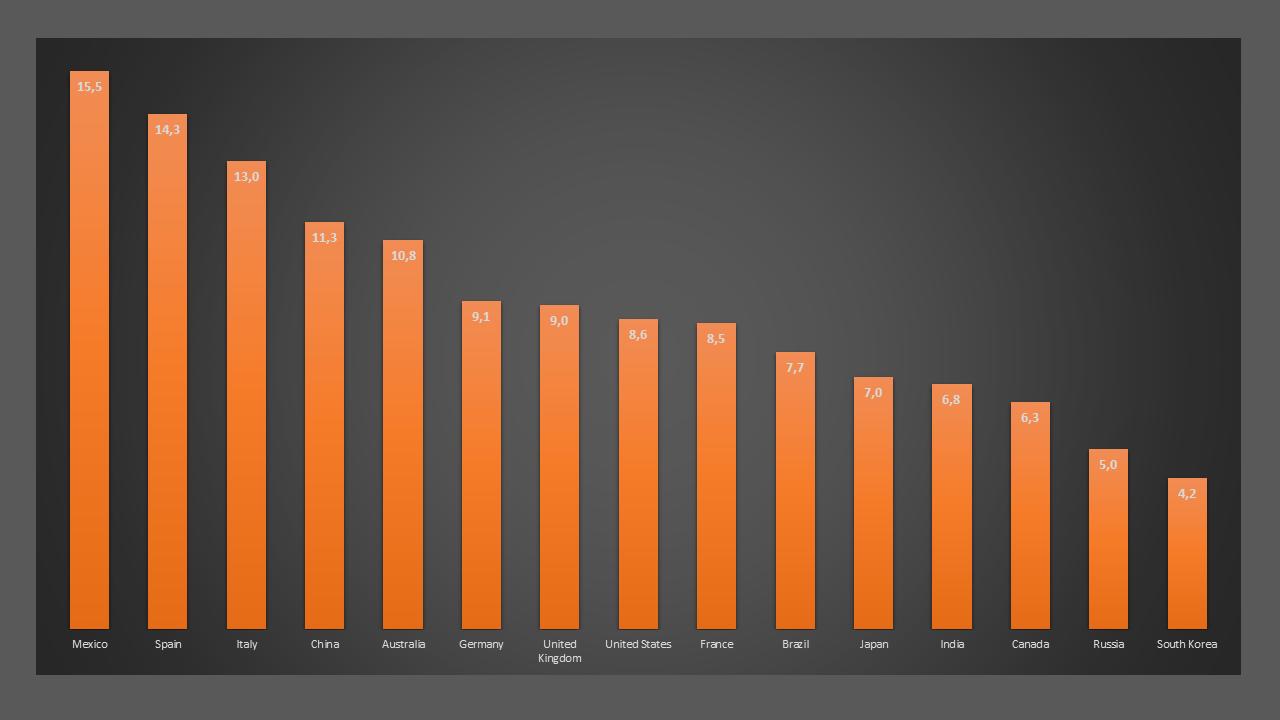 Il contributo diretto e indiretto del turismo al PIL delle quindici maggiori economie mondiali. Valori %, anno 2019