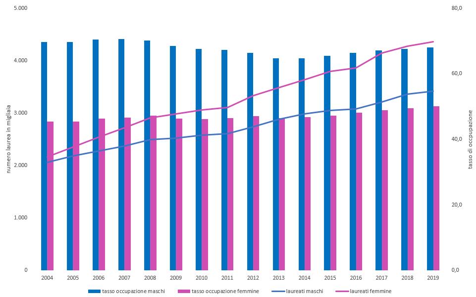 Tasso di occupazione e numero di laureati per genere